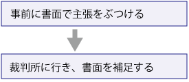 書面で主張→法廷で確認